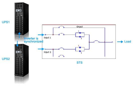 Soluzioni Continuità Elettrica - Edist