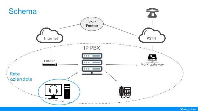 Soluzioni VOIP (Voice Over IP) - Edist