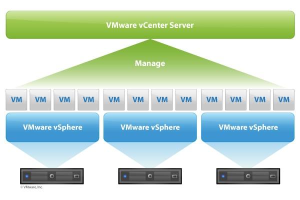 Soluzioni Virtualizzazione datacenter Edist