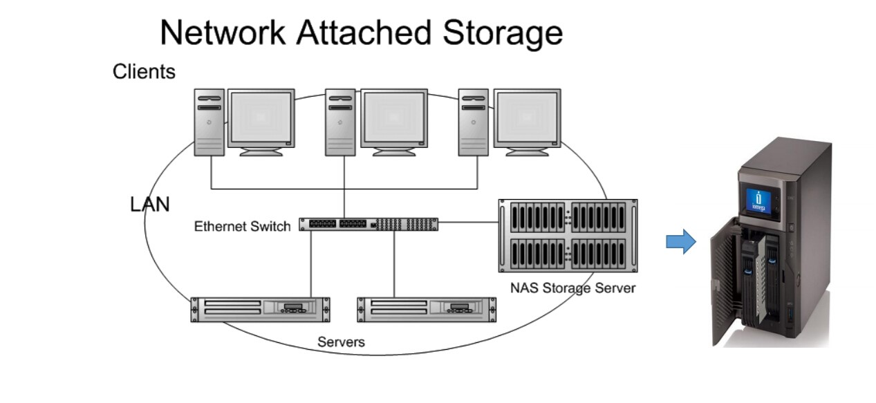 Soluzioni NAS (Network Attached Storage) - Edist
