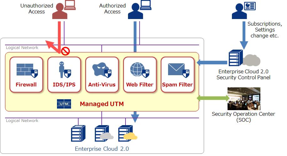 Soluzioni UTM: Sophos, Fortinet, Cisco e WatchGuard